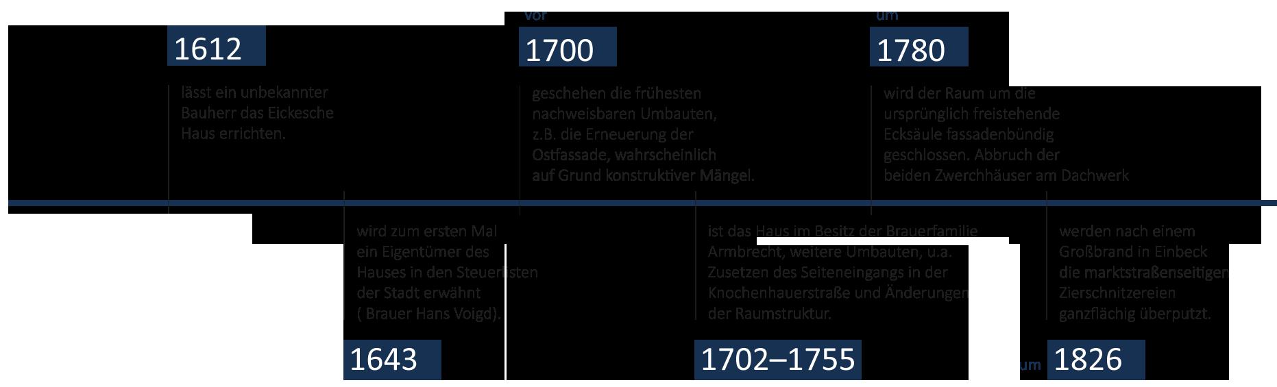 Zeitstrahl-Eickesches-HausFuerSlider1