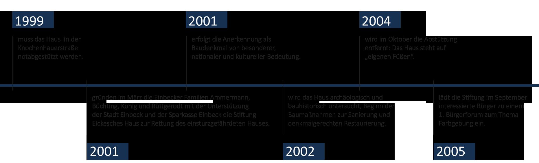 Zeitstrahl-Eickesches-HausFuerSlider3