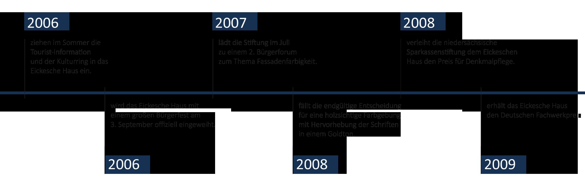 Zeitstrahl-Eickesches-HausFuerSlider4
