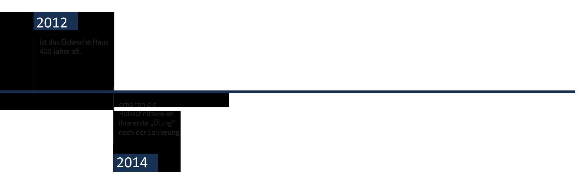 Zeitstrahl-Eickesches-HausFuerSlider5