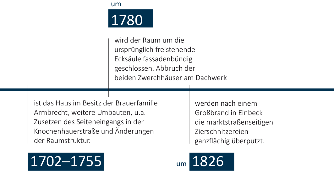 Zeitstrahl-Eickesches-Haus-mobil-2