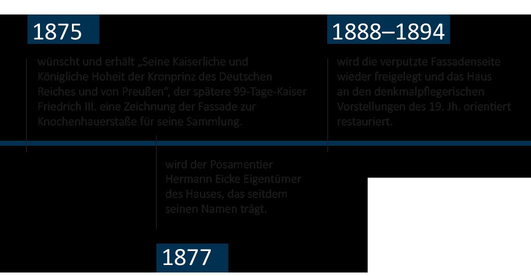 Zeitstrahl-Eickesches-Haus-mobil-3