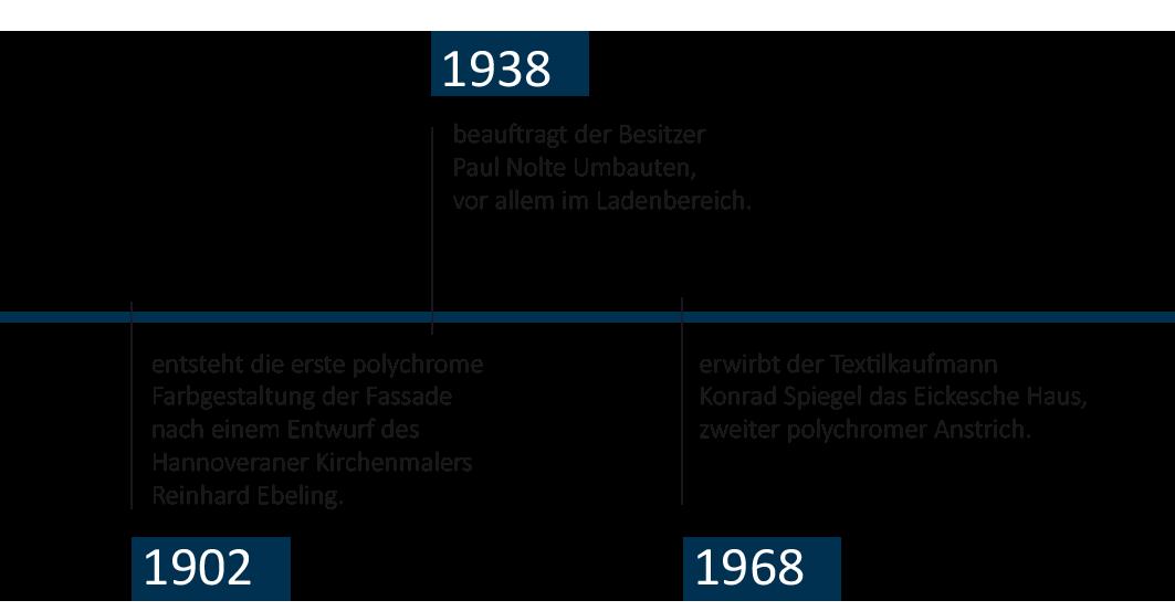 Zeitstrahl-Eickesches-Haus-mobil-4