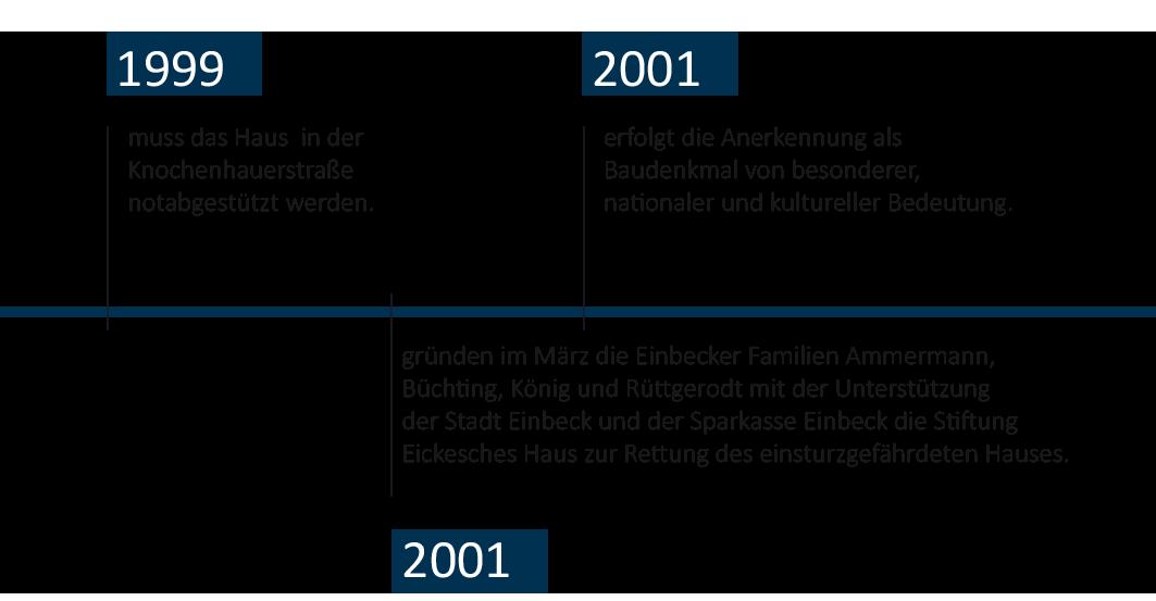 Zeitstrahl-Eickesches-Haus-mobil-5
