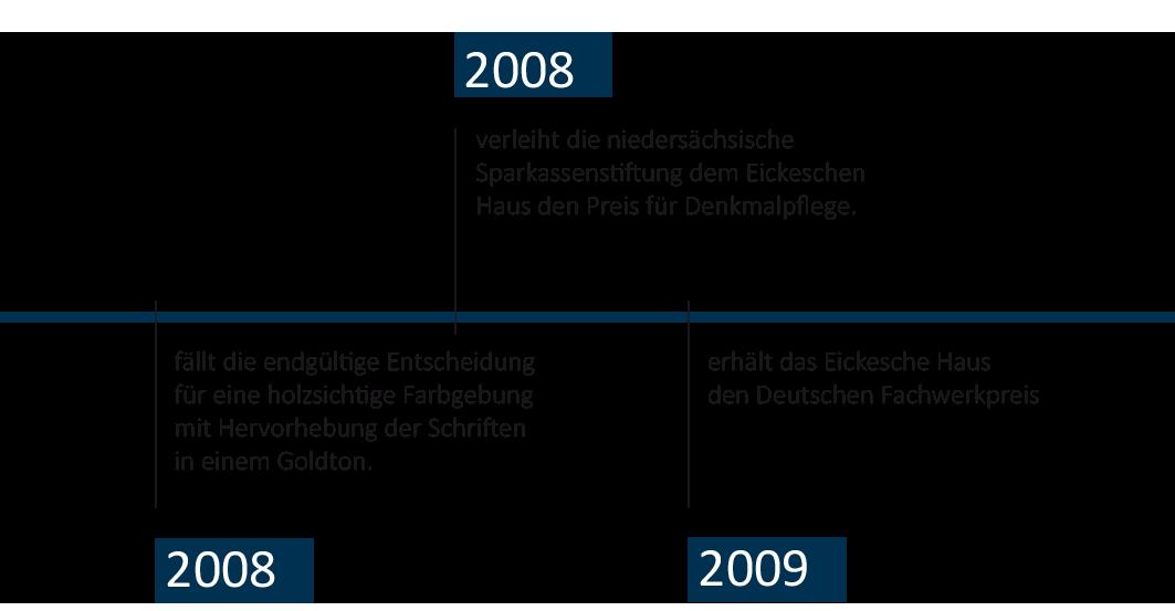 Zeitstrahl-Eickesches-Haus-mobil-8